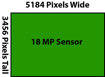 How Canon T3i's New 10x Video Zoom (Probably) Works: - Michael ...